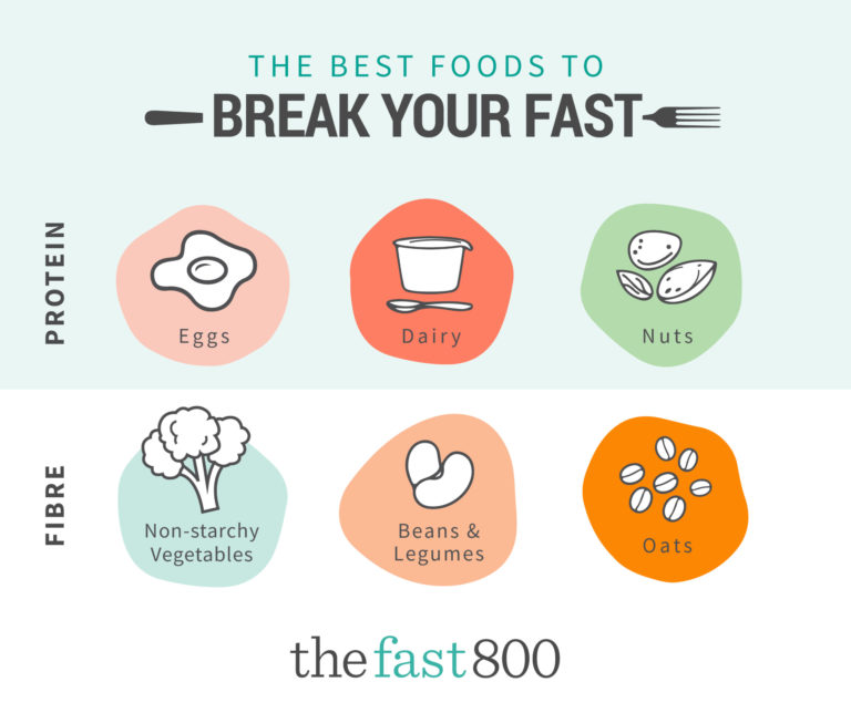 Fast 800 - Social Graphic - Break your Fast-FBOOK